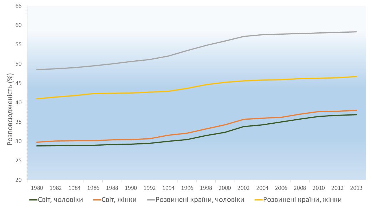 Порівняння ефективності інтервенцій для лікування надлишкової ваги та ожиріння